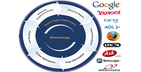 Optimization Company Search Engine Methodology